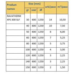 Styrodur Ravatherm XPS 300 SLF gr. 10 cm